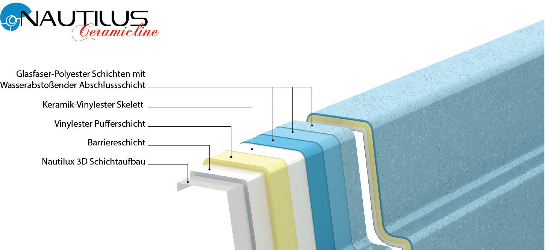 Bild vom Aufbau der Polyesterpools